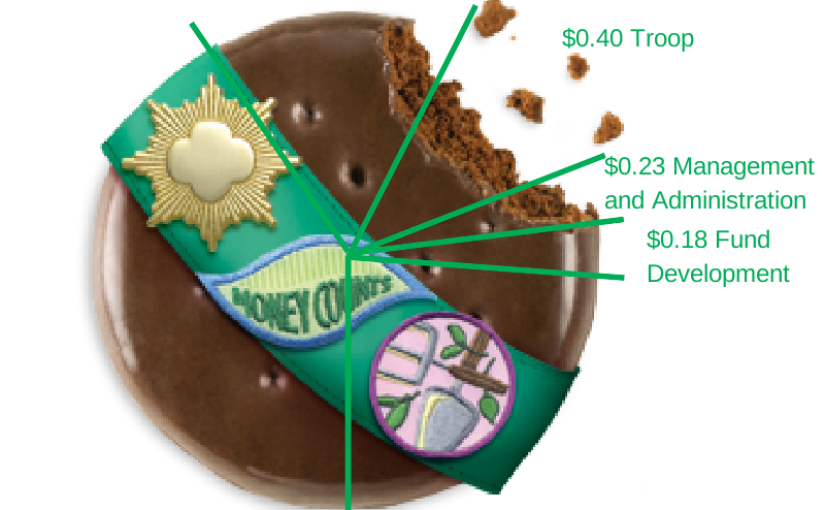 An Introduction to Girl Scout Cookies