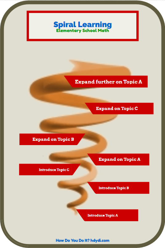 Spiral learning is the practice of returning to a topic over time to build an increasingly sophisticated understanding